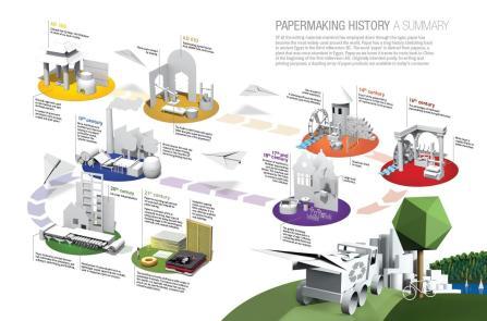 paparmaking history