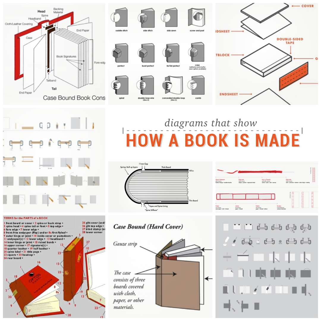 Book Cover Making Process : Types of book binding an introduction the projector
